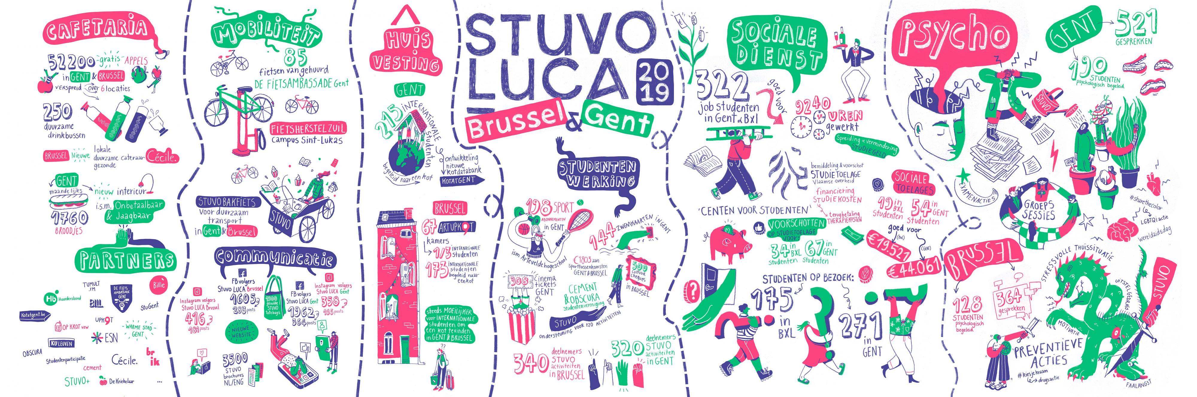 Stuvo LUCA facts & figures 2019